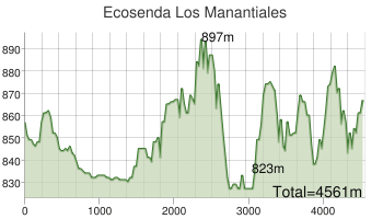chart_manantiales